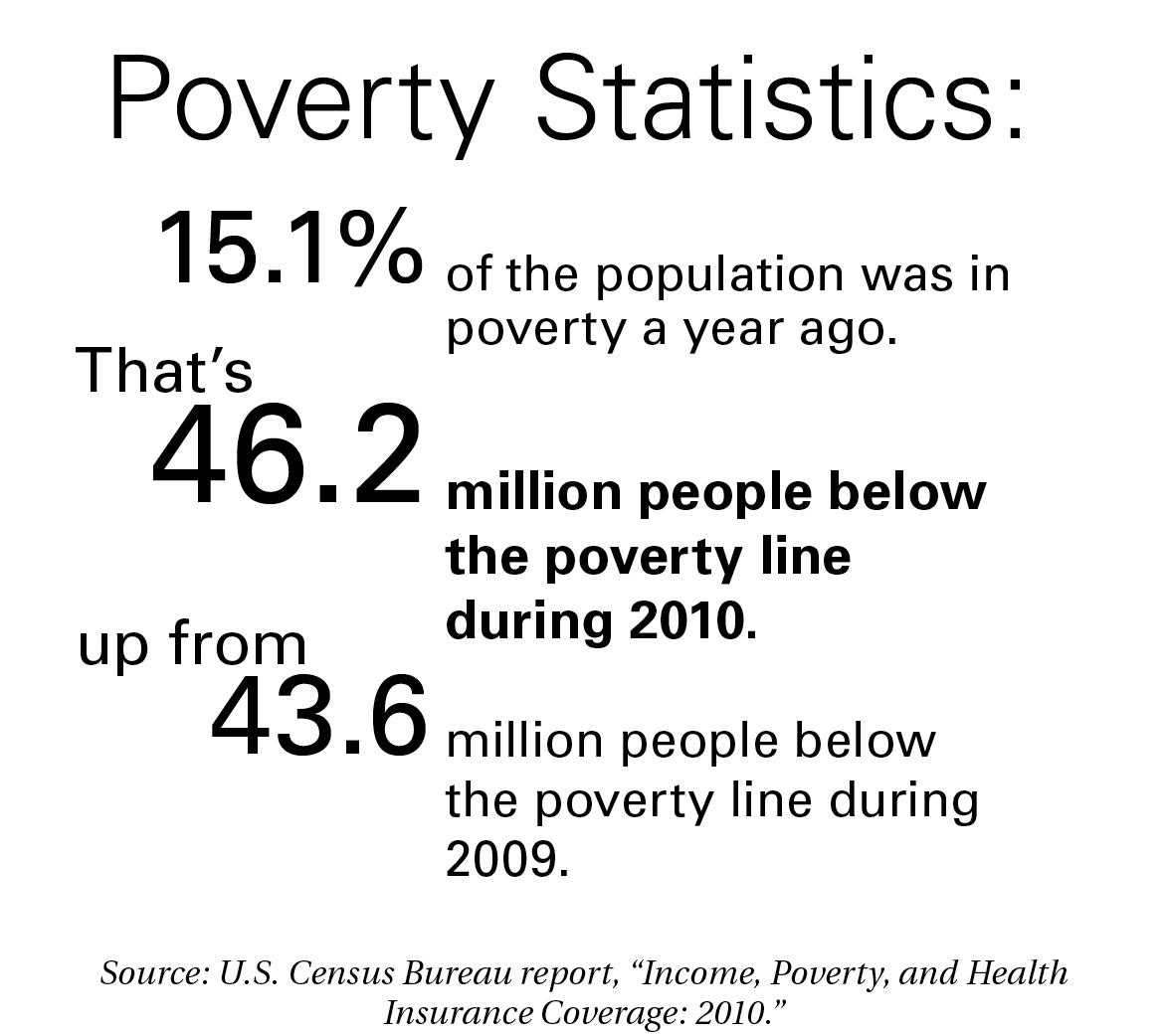 Poverty in the United States rose to 15.1 percent in 2010, with 46.2 ...