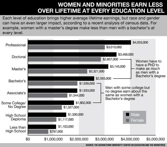 Career Earnings Lower For Women Minorities Despite