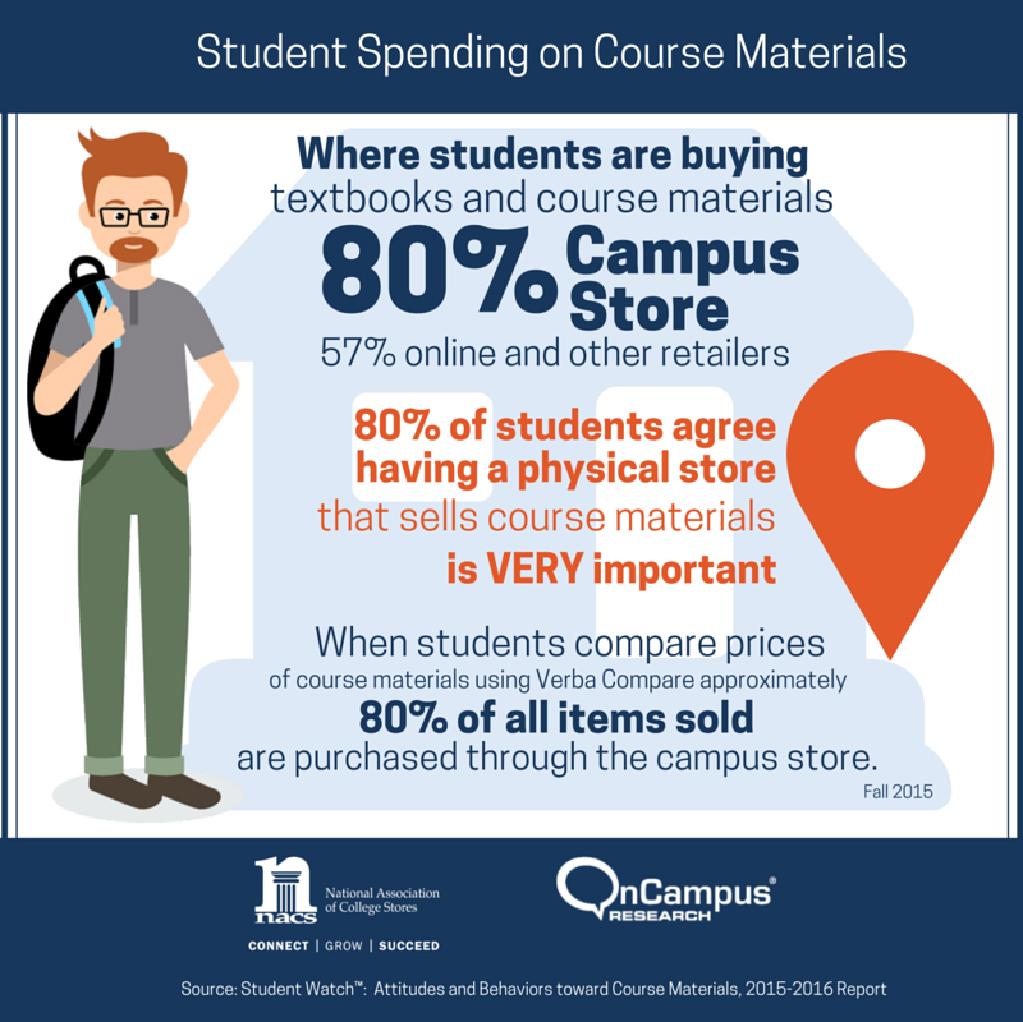 student-spending